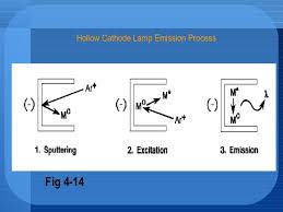 chapter 4 atomic absorption spectroscopy