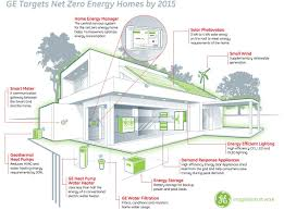 GE Targets Net Zero Energy Homes By 2015 | Business Wire House Plan Energy Efficient Plans Home Net Zero 4 Tips For Design Cstruction Youtube Of By Lifethings Inspiring Modern Netzero Inhabitat Green Innovation Energy Home Designs Designs Ideas Best Gallery Interior Solar Architecture Farmhouse Idea With Zoenergy Boston Architect Passive Sustainable Brightly Decorated The Hnscom Homes Next