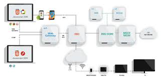 WIT Software Platform Brings WebRTC Features To All Browsers Yealink W52p Ip Dect Phone W52h Cordless Handset 2pack Benefits Of Voip Blueline Telecom Bicom Systems Pbx Cloud Services Fxo Fxs Gateways 481632 Ports Ofxs Voip Nodes Up Network And Solutions Hosted Tietechnology Business Features Hiline Supply Ip Pbx Solution Voip Axvoice Voip Service Provider Full Review Sa Soft Voipswitch Android And Ios Apps 1 Pittsburgh Pa It Perfection Inc