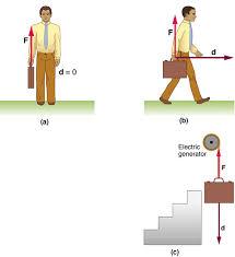 Work The Scientific Definition 2D