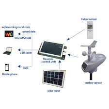 100 Wundergound Misol WH6007 3GWCDMA Professional Weather Station Data Upload To Wunderground SMS Message