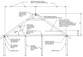 chapter 8 roof ceiling construction 2015 international