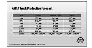 Best-case Scenario In US Shows 19% Growth, With 300,000 Units; World ... Truck Lessons 2 4 Alert Driving School Auckland 2001 Freightliner Century Class For Sale In Joplin Mo Ford 44 2000 Freightliner Tpi Gm And Navistar Team Up Grainews Blog Commercial Success Asplundh Tree Expert Co Taps Mercedesbenz Xclass Pickup Wont Make It To The Us After All Bestcase Scenario Shows 19 Growth With 3000 Units World 2011 Used M2 106 Business Class At Great Lakes Western B Cdl Traing Driver Ruan Hits Milestone Of 1 Million Miles On Cngpowered 8 Tractor Hino Trucks Adds Model 155 To Its Lightduty Lineup Cleaner