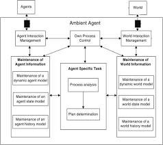 si e social syst e u cognitive assisted living ambient system a survey sciencedirect