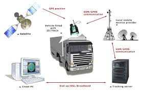 Gps Tracking For Trucks Mini Gps Tracker Locator For Car Bicycle Tracking Gt02 Gsm Vehicle System In India Blackbeetle For Device Spy What Are Tracking Devices And How These Dicated Live Truck Us Fleet Vehicle Tracker Rp01 Buy Amazoncom Aware Awvds1 Trackers Tracker Wire Security 303 Pro Fleet Vehicle Amazoncouk Setup1 Youtube Real Time Sos Alarm Voice Monitor Acc Letstrack Incar Use Hit Up That Food Trucks