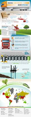 23 Best Truck Driver Infographics Images On Pinterest   Truck ... Aisss Aitram Txis Madeira Places Directory Professional Truck Driver Institute Home Ait Driving School Facebook Roadmaster Trucking Reviews Wner Enterprises Announces Index Of Wpcoentuploads201610 Decker Line Inc Hiring Terminal Manager In Davenport Iowa 23 Best Infographics Images On Pinterest Ati Best 2018 Projects B Tait Builders 51 Trucking Semi Trucks Big And Global Traing Provides High Quality Comprehensive Edge New Leadership Program By Swift Truckerplanet