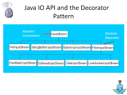Java Decorator Pattern Real World Example by Chapter 3 The Decorator Pattern Ppt Video Online Download