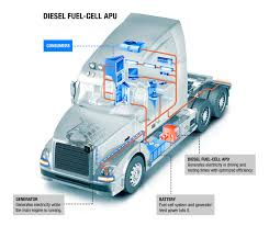 Espar Develops Highly-efficient Fuel Cell-based APU - Truck News Truck Archives Central Trucking Inc Crete Carrier And Shaffer Otr Drivers Get Pay Hike 2014 Used Intertional Prostar Ultrashift Apu At Valley 2006 Peterbilt 387 With Thermo King Tripack Espar Heater 2007 Peterbilt 379 Long Hood 550hp Engine Rebuilt By Cat 18spd 70 Maintenance Eased With Comfortpro Updates Todays 2015 Volvo 670 Ishift Impel Union Isuzu Launches New Grafter Green 35tonne Truck Range Perrin Manufacturing Sg09 Smeal Welcome To Gm Trucks Equipment Hyliion Shows Going Electric Isnt All Big Heavy Batteries Land One Fleet Believes Apus Can Be A Driver Retention Tool Fleet Owner
