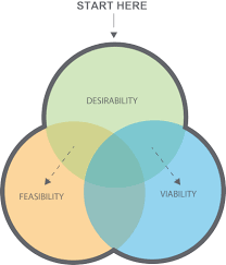 The Three Lenses of Human Centered Design Model 5