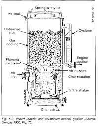 100 Wood Gasifier Truck Imbert Wood Gas Generator Plans