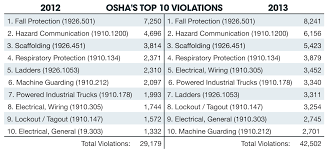 Top 10 OSHA Violations For 2013 Reveal Increase In Citations ... Forklift Safety For Ramps Slopes And Inclines Prolift Egiona Otic Its The Pits Employer Guide To Liability In Workplace The Osha Standard Powered Industrial Truck Traing Oshas Top 10 Most Cited Vlations Fiscal Year 2015 December All Categories Stac Card Drumbeat Ignored As Often Heard 1910178 Truck Checklist Blog Lift Capacity Calculator Regional Notice Osha Powered Industrial Cerfication Unique 8 Best Forklift Onsite Traing Only 89 Per Person