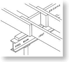 Steel Beam And Floor Joist Construction
