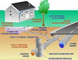 types of drain tiles and their functions wefixwetbasements