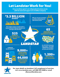 Let Landstar Work For You! | Trucking Business | Pinterest Landstar Ranger Inc Sarasota Florida Get Quotes For Transport 10 Steps To Becoming An Owner Operator Mile Markers Bbt Logistics Inc Jacksonville Big Carriers Revenues And Profits Shrunk In 2016 The Trucking Alliance Speaks Out On Hours Of Service Rules Getting Your Own Authority Landstar Ipdent Ups Freight Wikipedia Systems Jacksonville Fl Rays Truck Photos About Us Ideal Transportation Load Board Wwwtopsimagescom