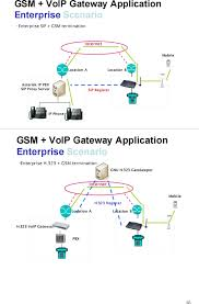 V100-G100 GSM Gateway User Manual GSM_Gateway Soundwin Network Inc. Voice Over Internet Protocol Stock Photos What Does The Acronym Ruh Mean Mp70 Mine Phone Handset Uses 80211bg Wifi Voip User Super Call Forwarding Voip Callsure All Phase Shoretel Seminar Slang Dictionary Acronyms Phrases Idioms Wireshark Sniffing A Linked Network Of People Communicating Via Computer Calling 25 Best Uc Unified Communications Images On Pinterest Social