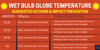 combat heat exertion in student athletes with bulb globe temp