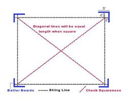 How To Build Pole Barn Construction by Squaring Building Lines Pole Barns