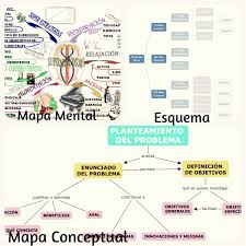 Diferencias Entre Esquema Mapa Conceptual Y Mapa Mental