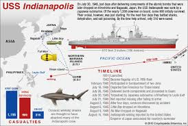 Sinking Ship Indianapolis Facebook by Uss Indianapolis Construction Sinking Casualties U0026 Facts