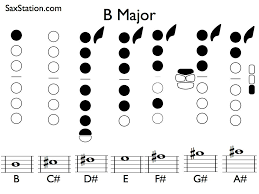 100 Ab Flat B Major Scale On Saxophone SaxStation
