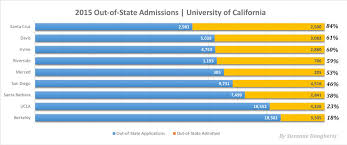Out State UC Admission Rates