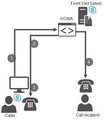 skype de bureau planifier l appel via le bureau dans skype entreprise server 2015