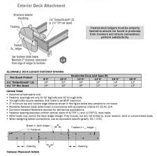 Tji Floor Joists Span Table by Mounting Deck Ledgers To Engineered Floor Systems Fine Homebuilding