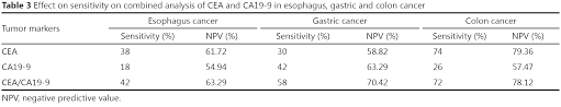 cea marker normal range comparative study of cea and ca19 9 in esophageal gastric and
