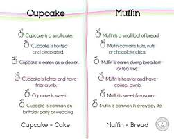 Cupcake Muffin Difference Idee Dimage De Gateau