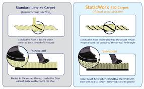 difference between low kv and esd carpet
