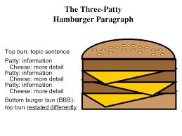 Writing The Hamburger Paragraph 2