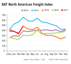 DAT Freight Index: March Truckload Volume Rises; Rates Lag Desert Trucking Dump Tucson Az Trucks For Hot Shot Rates Texas Best Truck Resource Low Rates Cut Profits Intermodal Trucker Jb Hunt We Offer Great On Commercial Truck Insurance In California Skyline Dick Lavy Trucking Increases Pay For The 3rd Year In A Row Dick Gordon Jsen Storage How To Find The Cheapest Way Ship Ltl Freight Shipments 29 Images Of Trucker Rate Sheet Template Infovianet Swish 16340 Transport Analysts Predict Spot Could Soar Once Eld Mandate Goes Into
