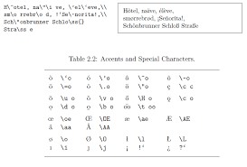 symbols How to type special accented letters in LaTeX TeX