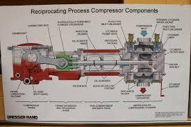 Dresser Rand Siemens News by Dresser Rand Compressor Spare Parts Bestdressers 2017