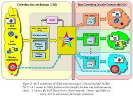 Disa Siprnet Help Desk by Cross Domain Transfer Information Support Server Environment
