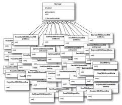 Decorator Pattern Class Diagram by 7 Favorite Examples