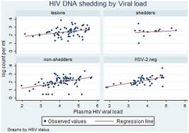 Herpes Viral Shedding Frequency by Effect Of Herpes On Cervicovaginal Hiv Shedding In Women