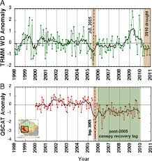 amazonia si e social persistent effects of a severe drought on amazonian forest canopy pnas