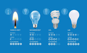 comparing led vs cfl vs incandescent light bulbs