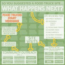 Suggest-a-Site | City Of Boston Orlando Ranks As Third Most Food Truckfriendly City In Country Roxys Grilled Cheese Food Trucks Brick And Mortar Running A Truck Is Way Harder Than It Looks Abc News Study How Overregulation Stifling The Revolution Truck Profile Cupcake City Youtube At Sanibel Island Farmers Market Milehi Offering Boston Cities Cant Ignore That Have Grown Up Next Is Apparently Most Difficult For New Frosty Soft Serve Ice Cream Roaming Hunger Harbor Now On Twitter Join Us Tomorrow July 15 25 Pm At Least Friendly America Trucks Bosguy