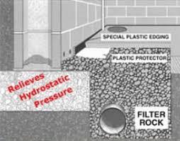 legendary drain tile basement waterproofing st cloud