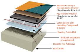 floor creative heating mat tile floor inside installation