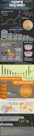 Halloween Candy Tampering News by 140 Best Halloween Infographics Images On Pinterest Halloween