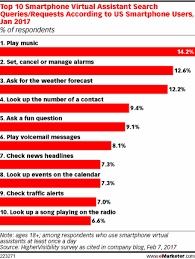 How Do People Use Virtual Assistants on Their Smartphones eMarketer