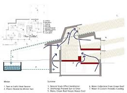 Green Sustainable Homes Ideas by Home Heating Design 1000 Images About Sustainable Home Ideas On