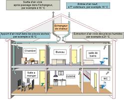 aeration chambre systeme de ventilation maison aeration blitz inline