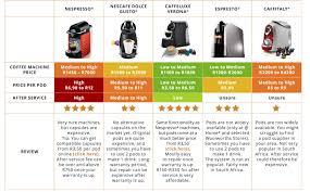 Your Ultimate Coffee Pod Machine Guide