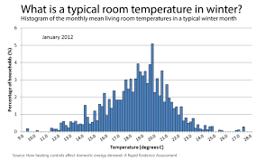 average room temperatures and thermostat settings ovo energy