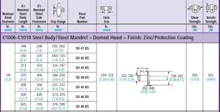 standard rivet sizes creating an improved torque resistance
