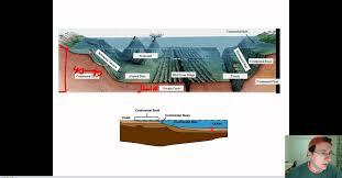 Sea Floor Spreading Model Worksheet Answers by Floor Design Animation Of Sea Floor Spreading